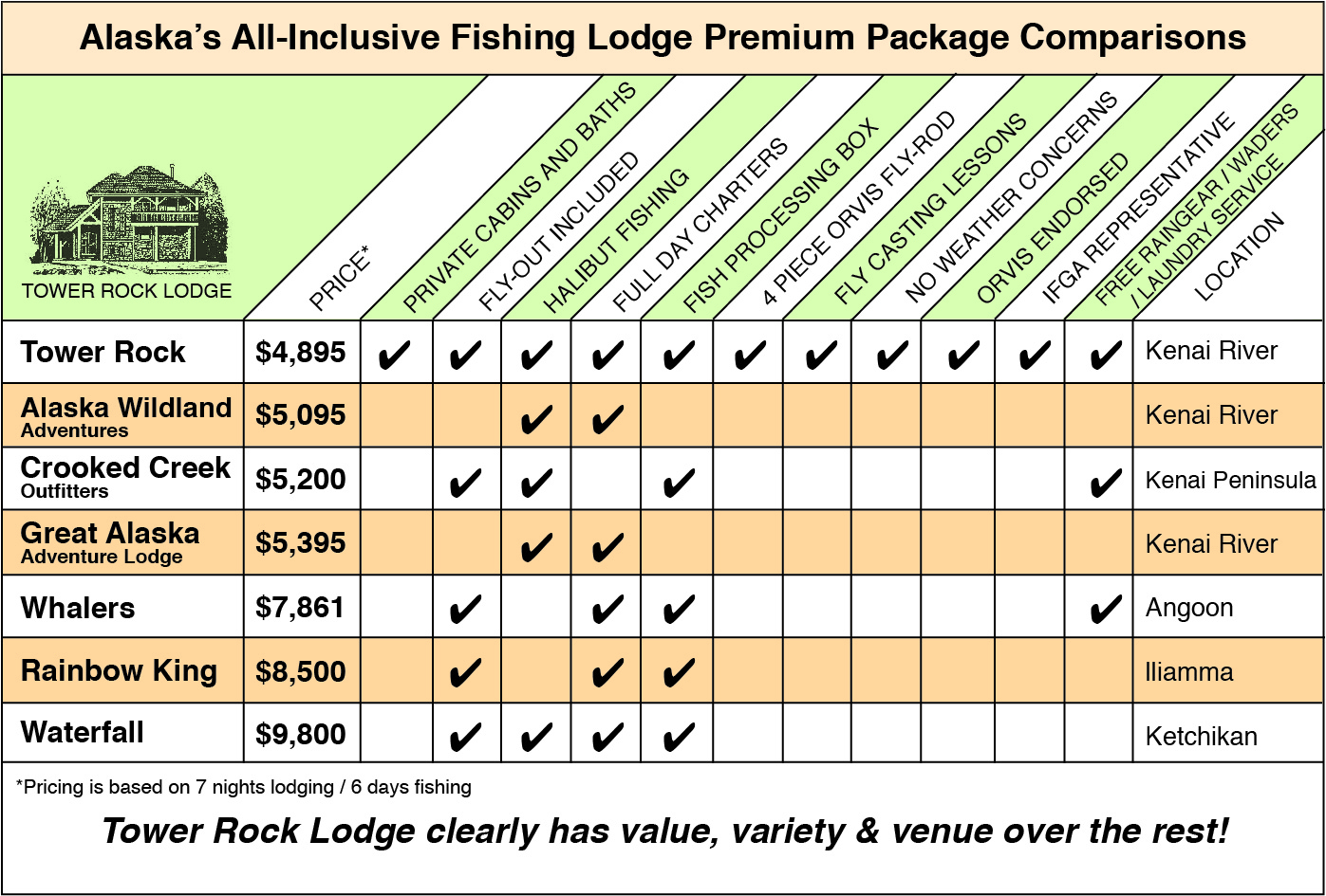 Compare Tower Rock Lodge to other Alaska Fishing Lodges